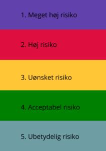 Risikovurdering legeplads